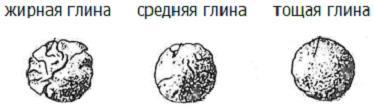 определение жирности глины_1