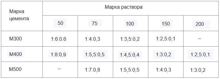 вес цементно известкового раствора в 1 м3