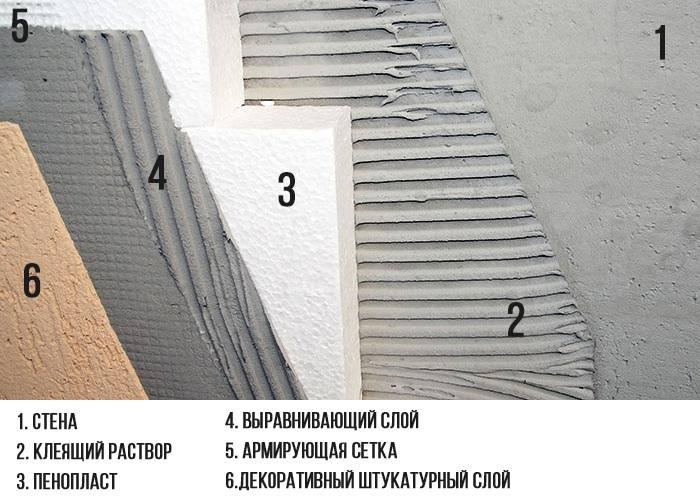 Схема слоев утепления стены пенопластом и его штукатурка