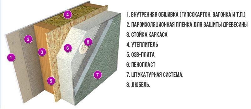 Схема слоев утепления стены