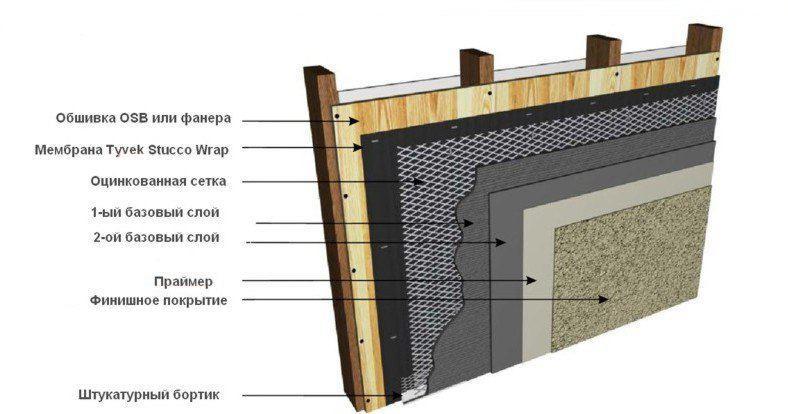 схема стандартного способа штукатурки по осб