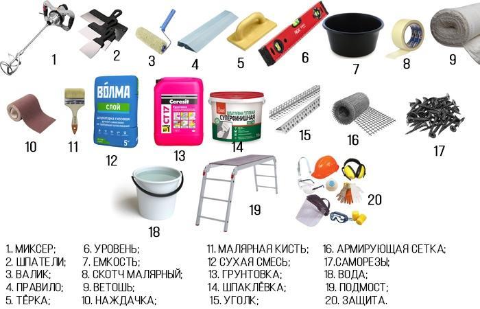 Инструмент и материалы для штукатурки