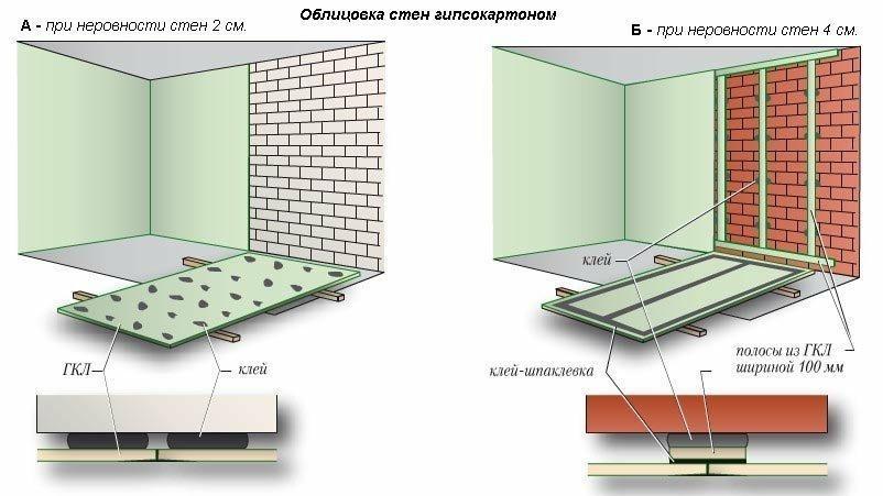 Схема монтажа листов гипсокартона