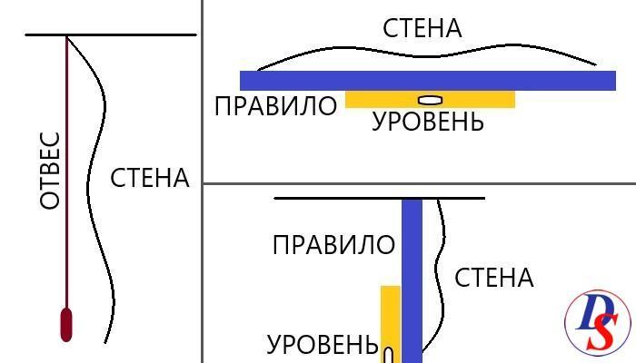 способы определения неровности стен