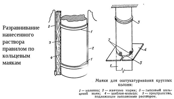Маяки для штукатурки колонн