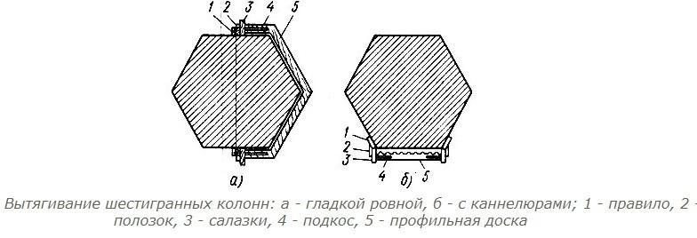 Вытягивание каннелюр шестигранных колонн
