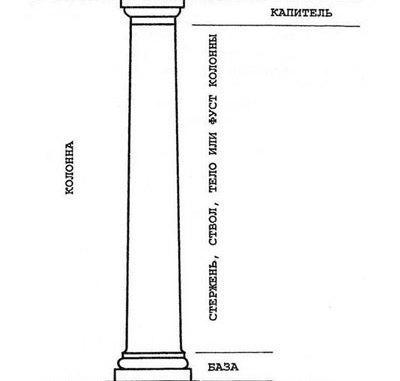 из каких частей состоит колонна