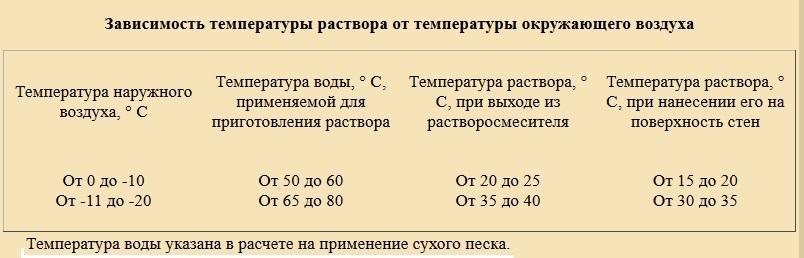 Зависимость температуры раствора от температуры окружающего воздуха