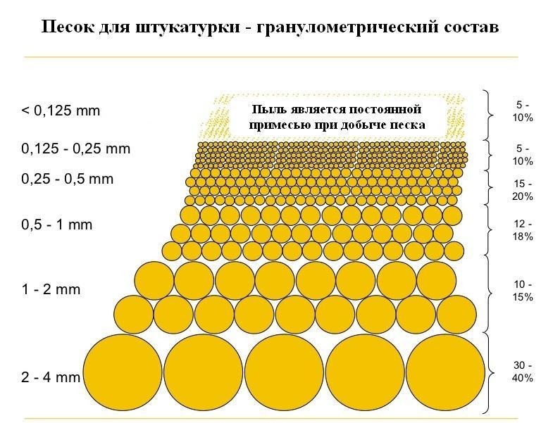 гранулометрический состав песка для штукатурки