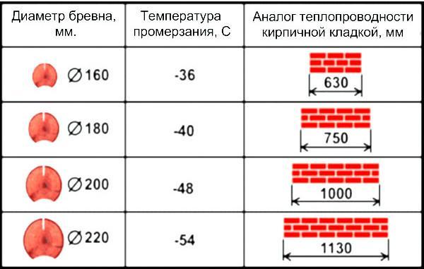 толщина стен в зависимости от температуры