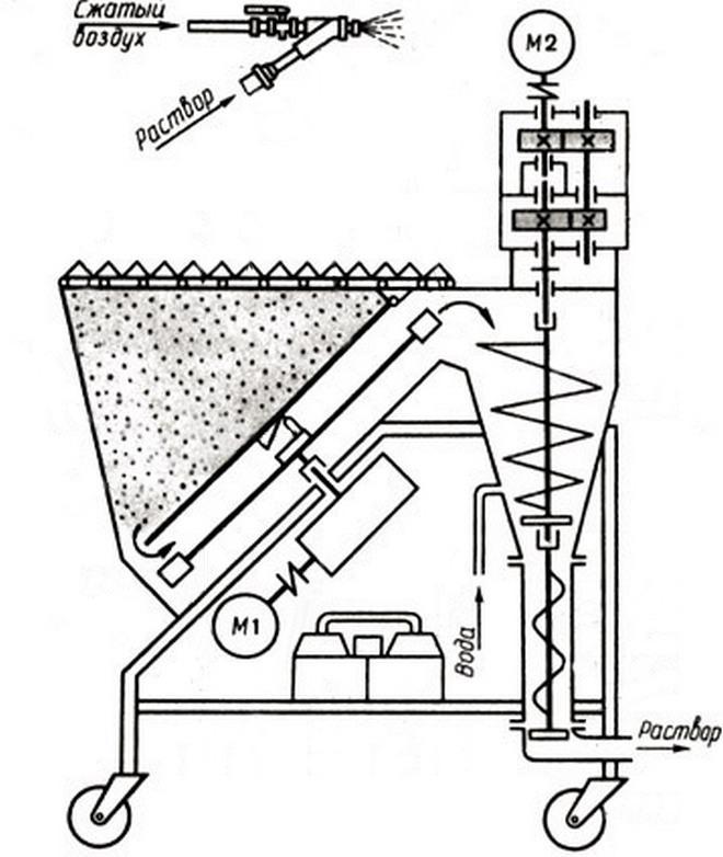 устройство штукатурной станции